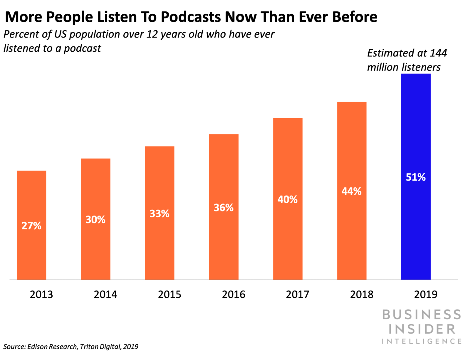 YouTube is positioned to become the next podcasting giant