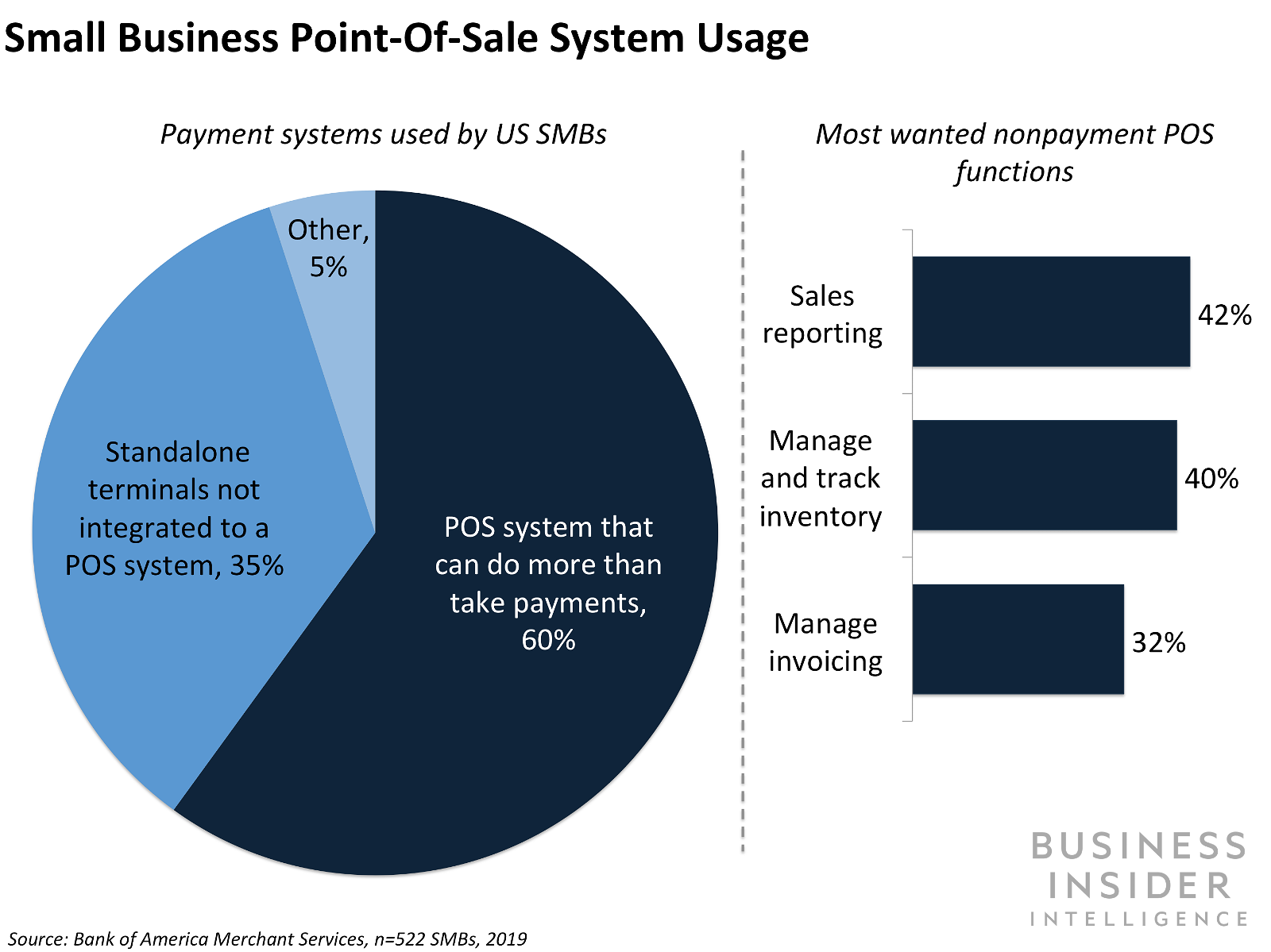 SMBs' embrace of digital payments is good news for POS providers.