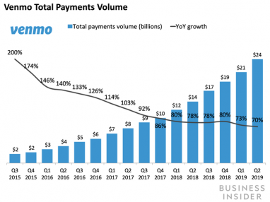PayPal and Synchrony teamed up to launch a Venmo credit card