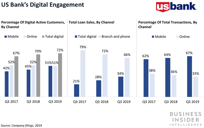 The majority of US Bank customers are digitally active