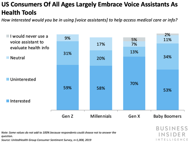Voice could make waves in healthcare thanks to strong consumer interest.