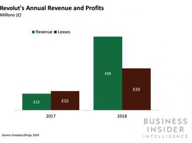 Revolut targets huge raise to fuel ambitious global expansion plans
