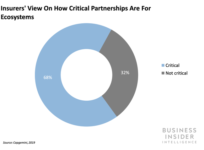 Insurers understand partnerships are key for successful ecosystem plays.