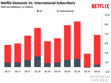 Most of Netflix's future growth will come from international markets