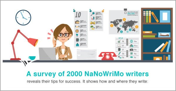 A Cross Section of NaNoWriMo Writers—Where Do You Fit In?