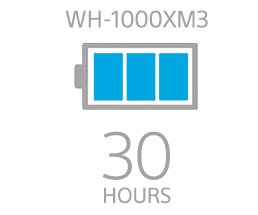 WH-1000XM3 | 30 HOURS