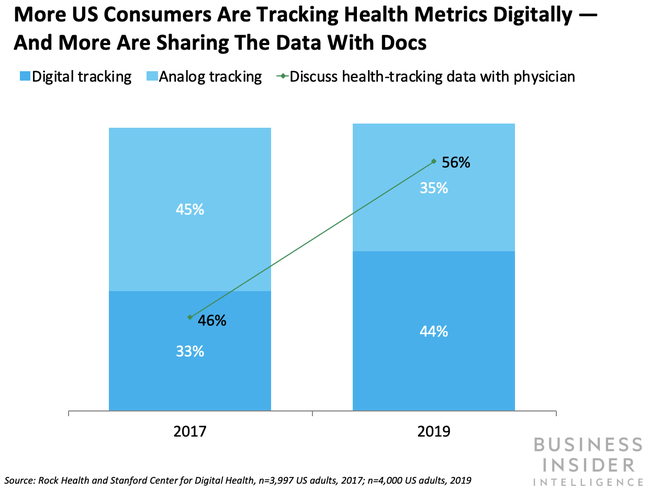 More US consumers are sharing health-tracking metrics with physicians via digital technology.