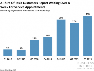 Tesla owners are frustrated with the wait times for services