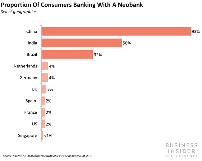 Few consumers in developed markets are banking with neobanks.